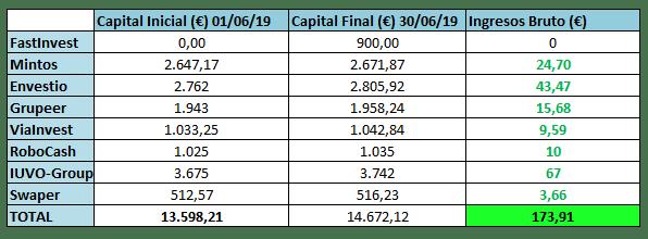 resultados mensuales junio 2019